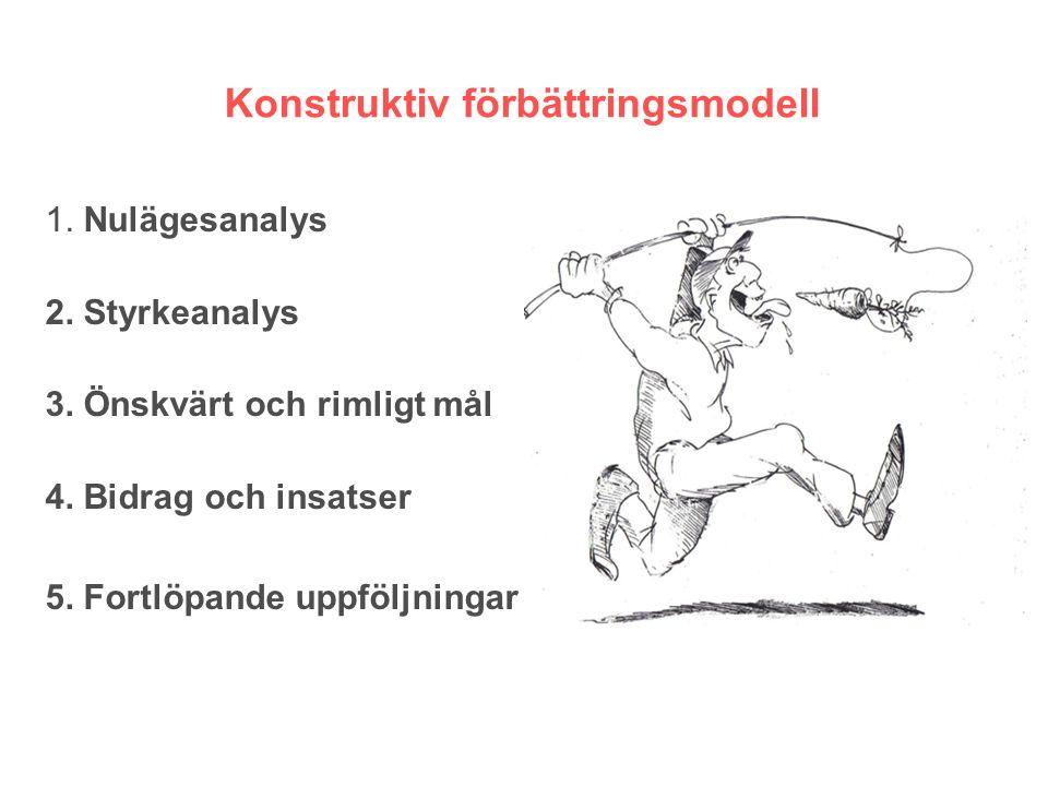 Konstruktiv förbättringsmodell 1. Nulägesanalys 2.