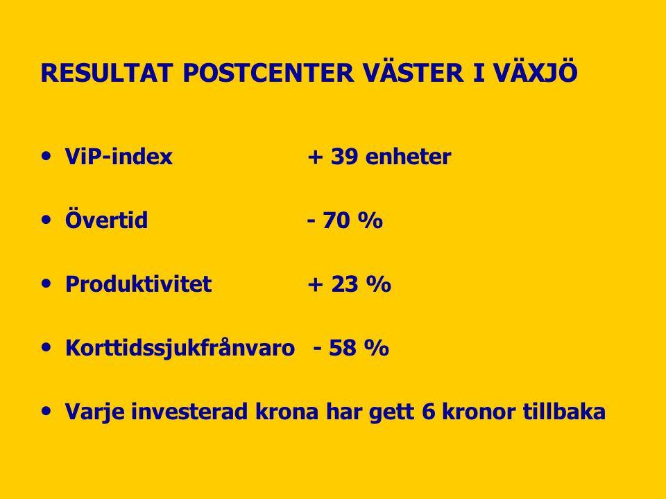 RESULTAT POSTCENTER VÄSTER I VÄXJÖ ViP-index+ 39 enheter Övertid- 70 % Produktivitet+ 23 % Korttidssjukfrånvaro - 58 % Varje investerad krona har gett 6 kronor tillbaka