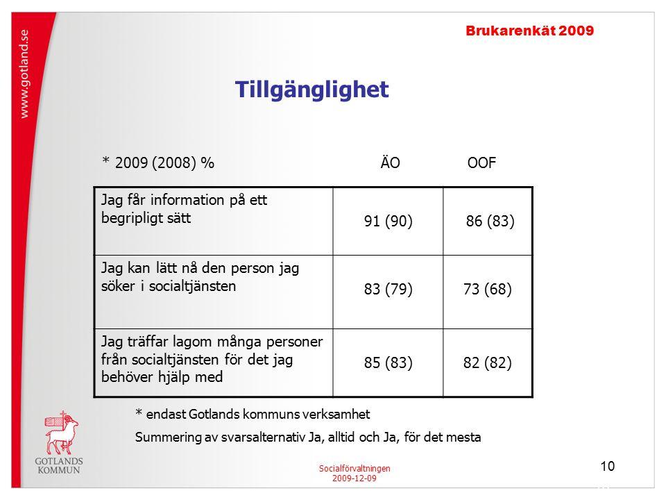 10 Socialförvaltningen 2009-12-09 Brukarenkät 2009 Jag får information på ett begripligt sätt 91 (90) 86 (83) Jag kan lätt nå den person jag söker i socialtjänsten 83 (79)73 (68) Jag träffar lagom många personer från socialtjänsten för det jag behöver hjälp med 85 (83)82 (82) * 2009 (2008) % ÄO OOF * endast Gotlands kommuns verksamhet Summering av svarsalternativ Ja, alltid och Ja, för det mesta Tillgänglighet 10