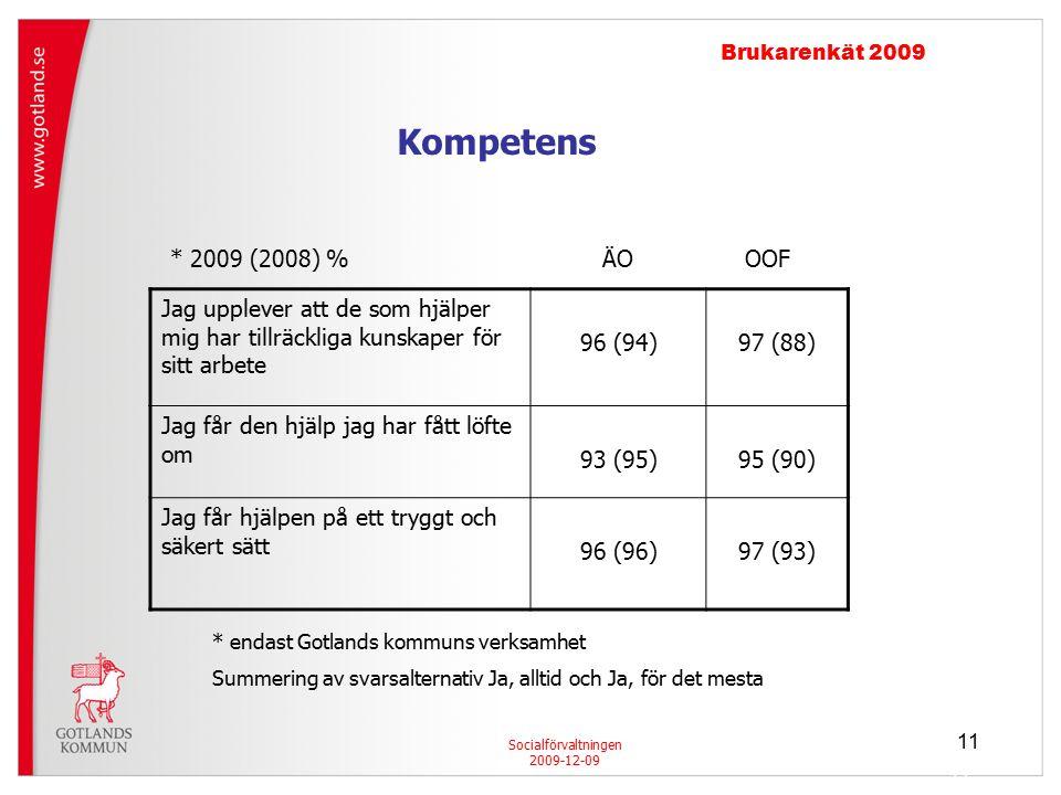 11 Socialförvaltningen 2009-12-09 Brukarenkät 2009 Jag upplever att de som hjälper mig har tillräckliga kunskaper för sitt arbete 96 (94)97 (88) Jag får den hjälp jag har fått löfte om 93 (95)95 (90) Jag får hjälpen på ett tryggt och säkert sätt 96 (96)97 (93) * 2009 (2008) % ÄO OOF * endast Gotlands kommuns verksamhet Summering av svarsalternativ Ja, alltid och Ja, för det mesta Kompetens 11