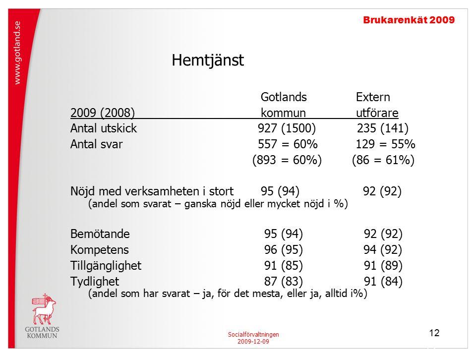 12 GotlandsExtern 2009 (2008)kommunutförare Antal utskick 927 (1500) 235 (141) Antal svar 557 = 60% 129 = 55% (893 = 60%) (86 = 61%) Nöjd med verksamheten i stort 95 (94) 92 (92) (andel som svarat – ganska nöjd eller mycket nöjd i %) Bemötande 95 (94) 92 (92) Kompetens 96 (95) 94 (92) Tillgänglighet 91 (85) 91 (89) Tydlighet 87 (83) 91 (84) (andel som har svarat – ja, för det mesta, eller ja, alltid i%) Socialförvaltningen 2009-12-09 Brukarenkät 2009 Hemtjänst 12
