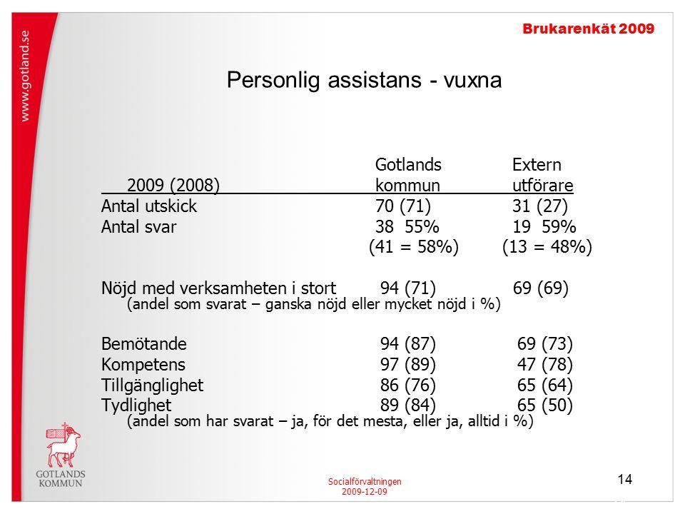 14 Personlig assistans - vuxna Socialförvaltningen 2009-12-09 Brukarenkät 2009 GotlandsExtern 2009 (2008)kommunutförare Antal utskick70 (71)31 (27) Antal svar38 55%19 59% (41 = 58%) (13 = 48%) Nöjd med verksamheten i stort 94 (71) 69 (69) (andel som svarat – ganska nöjd eller mycket nöjd i %) Bemötande 94 (87) 69 (73) Kompetens 97 (89) 47 (78) Tillgänglighet 86 (76) 65 (64) Tydlighet 89 (84) 65 (50) (andel som har svarat – ja, för det mesta, eller ja, alltid i %) 14