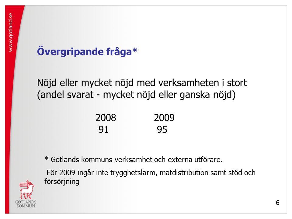 6 Övergripande fråga* Nöjd eller mycket nöjd med verksamheten i stort (andel svarat - mycket nöjd eller ganska nöjd) 20082009 91 95 * Gotlands kommuns verksamhet och externa utförare.