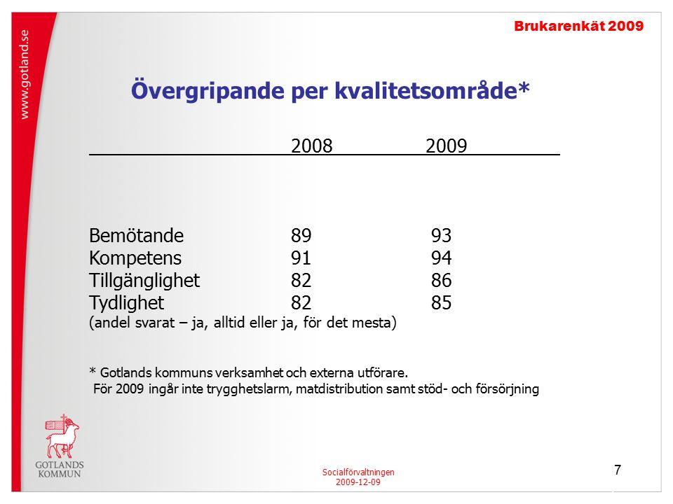 7 7 Socialförvaltningen 2009-12-09 Brukarenkät 2009 20082009 Bemötande89 93 Kompetens91 94 Tillgänglighet82 86 Tydlighet82 85 (andel svarat – ja, alltid eller ja, för det mesta) * Gotlands kommuns verksamhet och externa utförare.