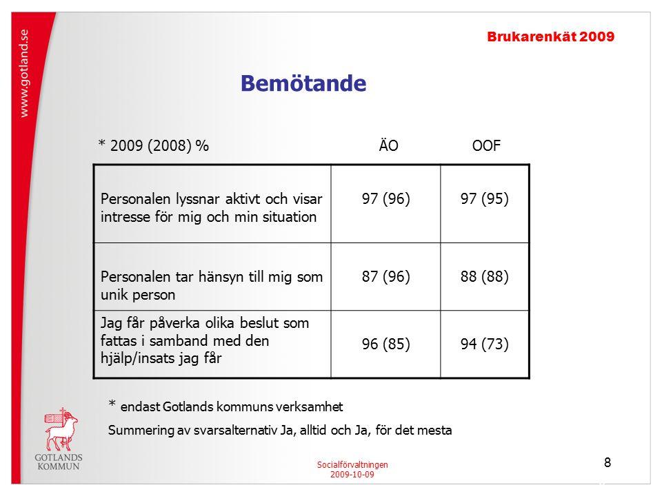 8 8 Brukarenkät 2009 Socialförvaltningen 2009-10-09 Bemötande Personalen lyssnar aktivt och visar intresse för mig och min situation 97 (96)97 (95) Personalen tar hänsyn till mig som unik person 87 (96)88 (88) Jag får påverka olika beslut som fattas i samband med den hjälp/insats jag får 96 (85)94 (73) * endast Gotlands kommuns verksamhet Summering av svarsalternativ Ja, alltid och Ja, för det mesta * 2009 (2008) % ÄO OOF 8