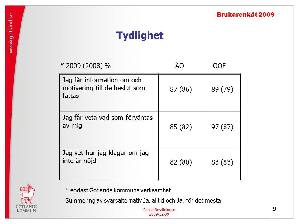 9 9 Socialförvaltningen 2009-12-09 Brukarenkät 2009 Jag får information om och motivering till de beslut som fattas 87 (86)89 (79) Jag får veta vad som förväntas av mig 85 (82)97 (87) Jag vet hur jag klagar om jag inte är nöjd 82 (80)83 (83) * 2009 (2008) % ÄO OOF Tydlighet * endast Gotlands kommuns verksamhet Summering av svarsalternativ Ja, alltid och Ja, för det mesta 9
