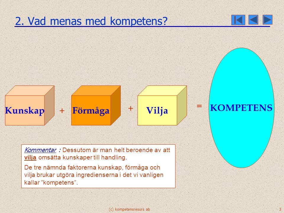 (c) kompetensresurs ab 3 2. Vad menas med kompetens? Kunskap Förmåga + Vilja + = KOMPETENS Kommentar : För att man har kunskap är det inte självklart