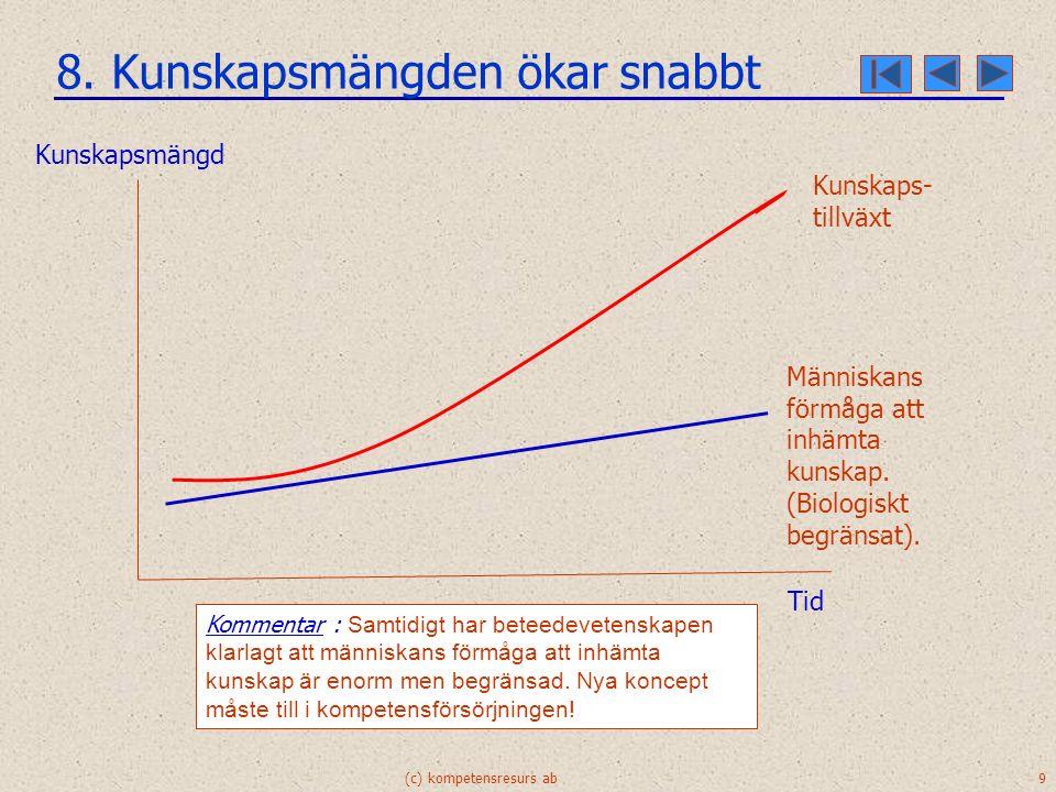 (c) kompetensresurs ab 9 8. Kunskapsmängden ökar snabbt Människans förmåga att inhämta kunskap.