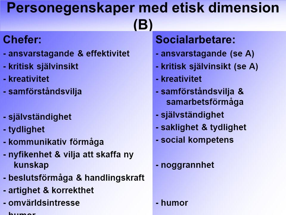 Personegenskaper med etisk dimension (B) Chefer: - ansvarstagande & effektivitet - kritisk självinsikt - kreativitet - samförståndsvilja - självständighet - tydlighet - kommunikativ förmåga - nyfikenhet & vilja att skaffa ny kunskap - beslutsförmåga & handlingskraft - artighet & korrekthet - omvärldsintresse - humor Socialarbetare: - ansvarstagande (se A) - kritisk självinsikt (se A) - kreativitet - samförståndsvilja & samarbetsförmåga - självständighet - saklighet & tydlighet - social kompetens - noggrannhet - humor