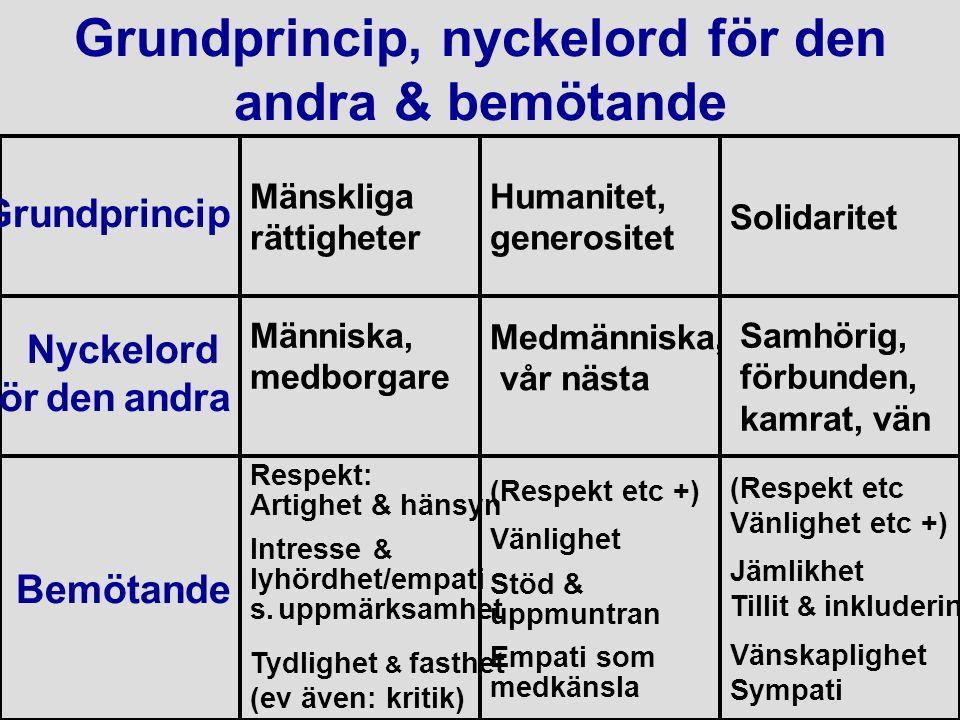 Grundprincip, nyckelord för den andra & bemötande Grundprincip Nyckelord för den andra Bemötande Mänskliga rättigheter Människa, medborgare Respekt: Artighet & hänsyn Intresse & lyhördhet/empati s.