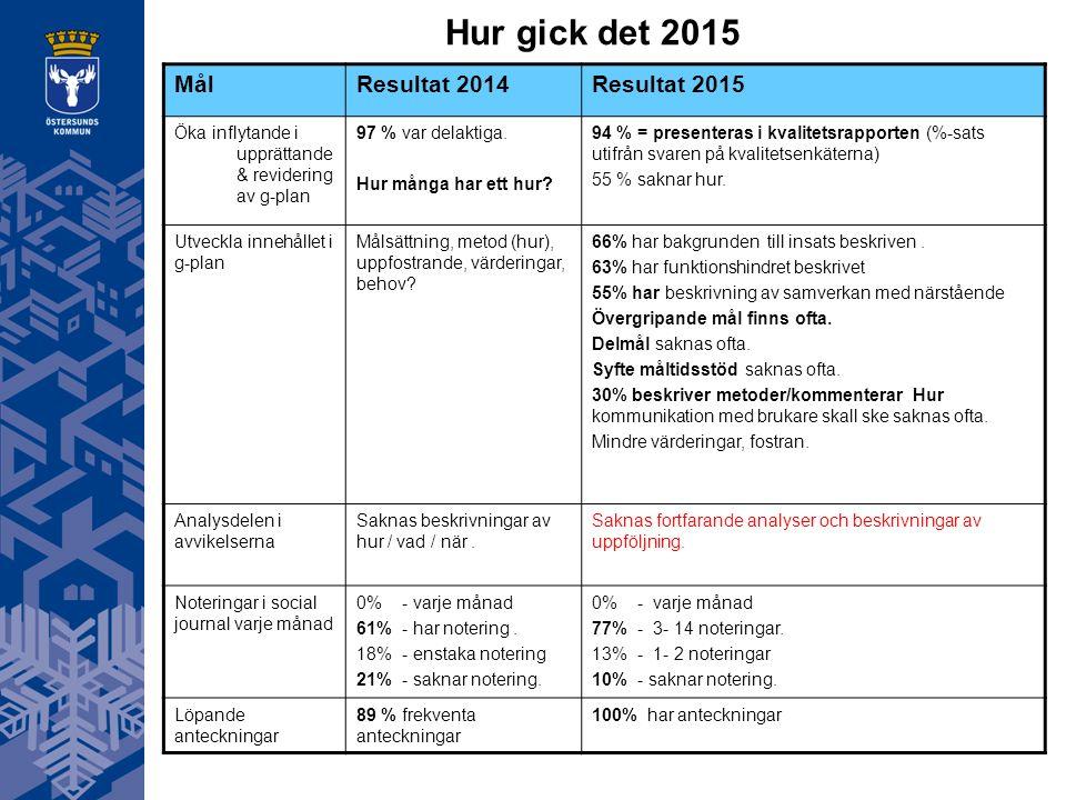 Hur gick det 2015 MålResultat 2014Resultat 2015 Öka inflytande i upprättande & revidering av g-plan 97 % var delaktiga.