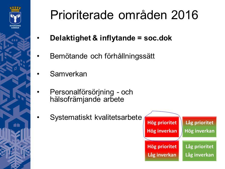 Prioriterade områden 2016 Delaktighet & inflytande = soc.dok Bemötande och förhållningssätt Samverkan Personalförsörjning - och hälsofrämjande arbete Systematiskt kvalitetsarbete