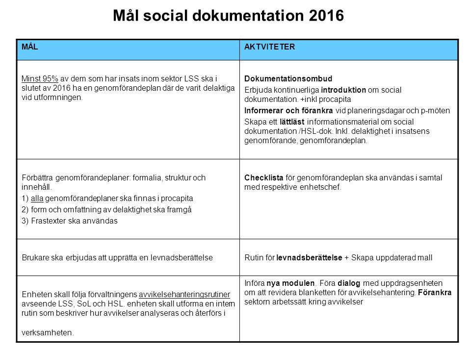 Årshjul social dokumentation Jan Feb Mar Apr Maj JunJul Aug Sep Okt Nov Dec Träff 3 soc.dok + EC 8:e + 14:e Träff 1 dokombud+ec 25:e Introduktion soc.dok Uppföljning statistik delaktighet procapita Träff 1 dok.ombud + EC 3:e Lättläst informations- material om social + HS-dokumentation =klart Mall levnads- berättelse klar Dialog UE, avvikelseblankett Introduktion soc.dok 27:e Uppföljning statistik delaktighet procapita Träff 2 dok.ombud + EC 26:e Träff 2 dok.ombud + EC 1:a Träff4 soc.dok + EC Rutin levnads- berättelse klar Ny modulen införd Träff 4 soc.dok + EC Uppföljning statistik delaktighet procapita Löpande Förankra arbetssätt avvikelser Förbättra g-planer: formalia, struktur och innehåll.