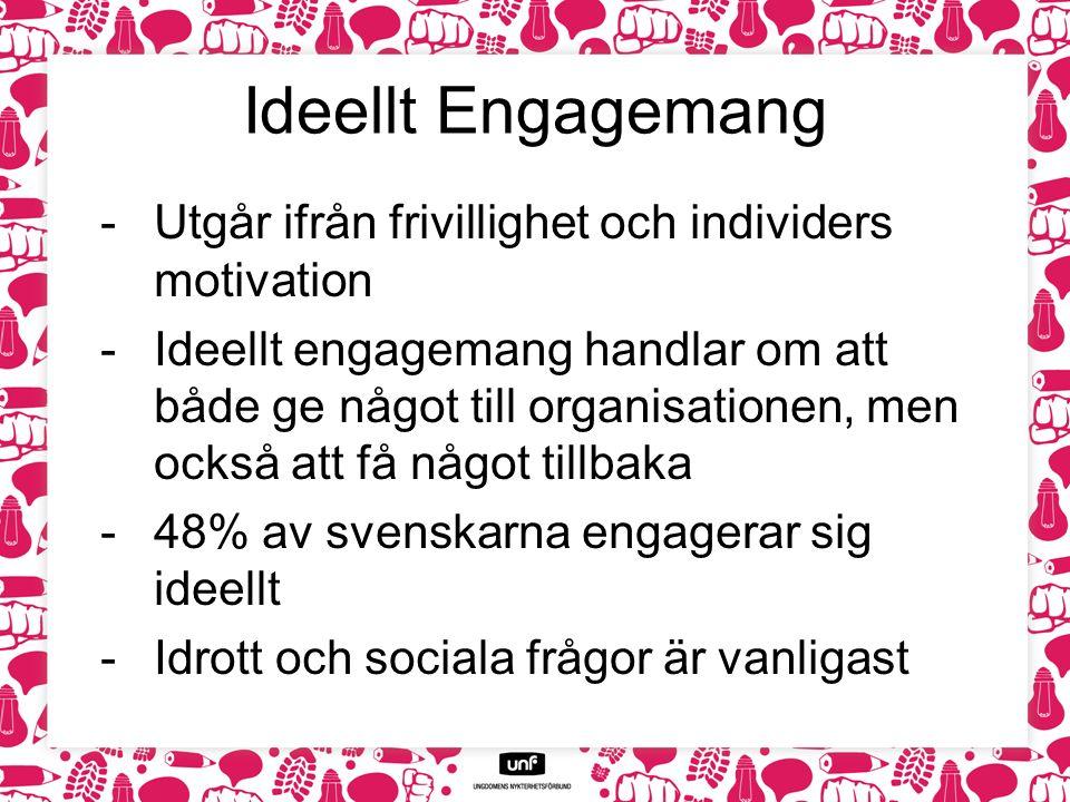 Ideellt Engagemang -Utgår ifrån frivillighet och individers motivation -Ideellt engagemang handlar om att både ge något till organisationen, men också