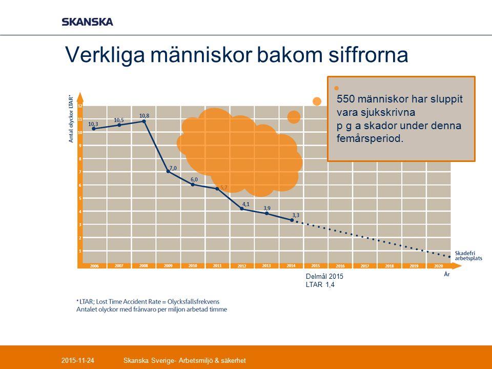 Tack för visat intresse- frågor? 2015-11-24Skanska Sverige- Arbetsmiljö & säkerhet