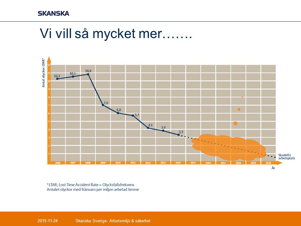 Vi vill så mycket mer……. 2015-11-24Skanska Sverige- Arbetsmiljö & säkerhet