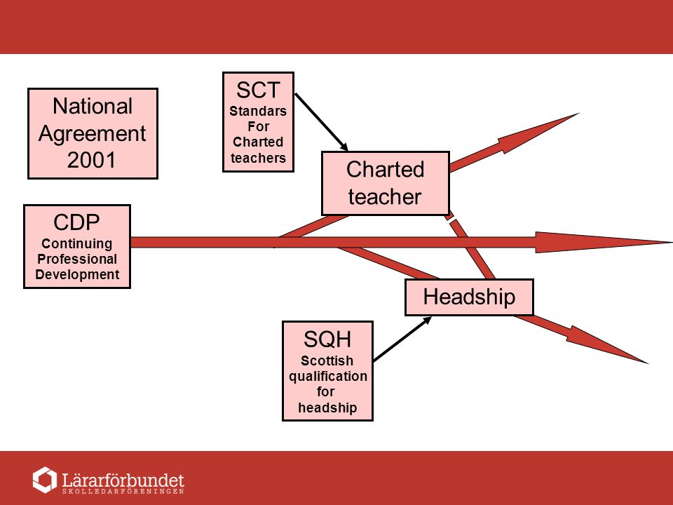 CDP Continuing Professional Development National Agreement 2001 Charted teacher Headship SCT Standars For Charted teachers SQH Scottish qualification for headship