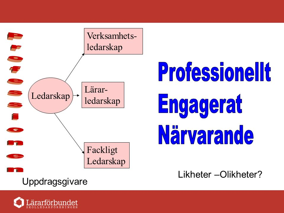Fackligt Ledarskap Lärar- ledarskap Verksamhets- ledarskap Ledarskap Uppdragsgivare Likheter –Olikheter?