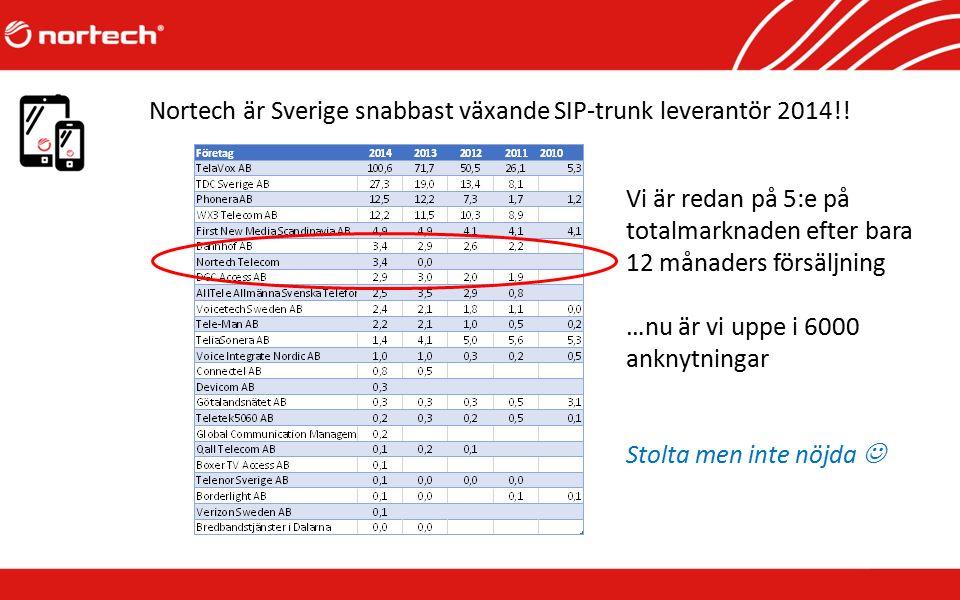 Nortech är Sverige snabbast växande SIP-trunk leverantör 2014!! Vi är redan på 5:e på totalmarknaden efter bara 12 månaders försäljning …nu är vi uppe