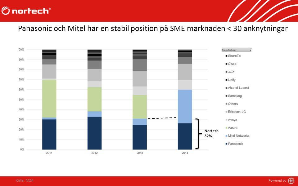 Powered by Panasonic och Mitel har en stabil position på SME marknaden < 30 anknytningar Källa: MZA Nortech 32%
