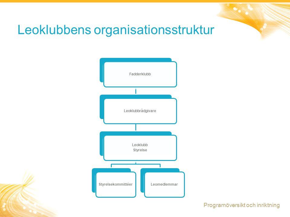 16 Leoklubbens organisationsstruktur FadderklubbLeoklubbrådgivare Leoklubb Styrelse StyrelsekommittéerLeomedlemmar Programöversikt och inriktning