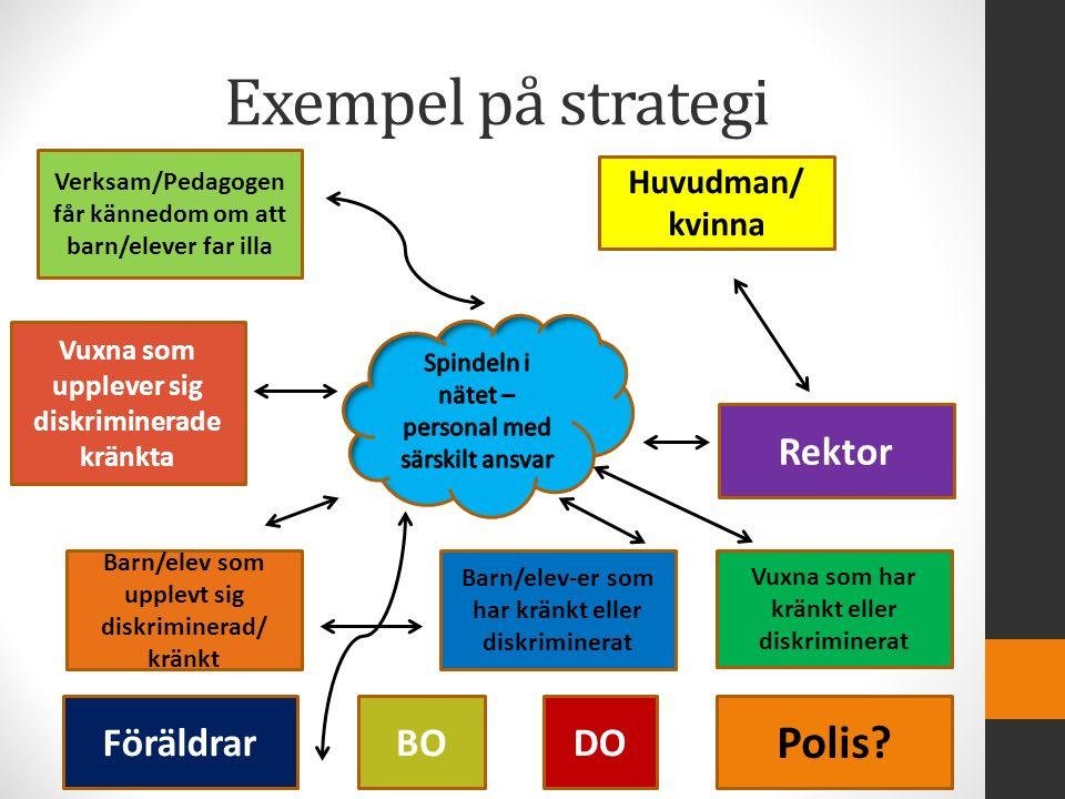 Exempel på strategi Verksam/Pedagogen får kännedom om att barn/elever far illa Föräldrar Barn/elev som upplevt sig diskriminerad/ kränkt Barn/elev-er