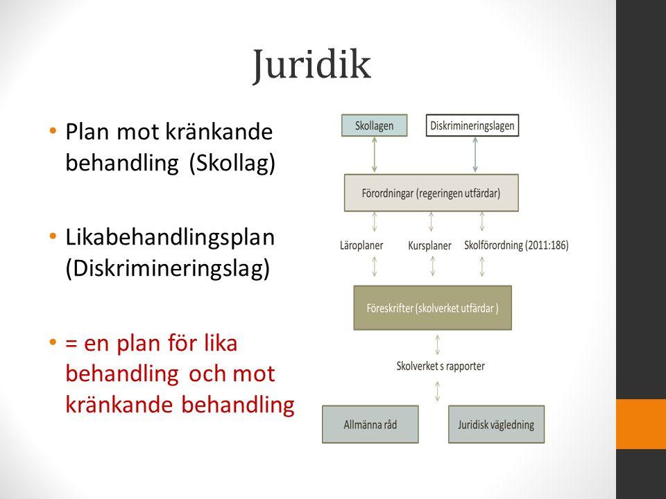 Juridik Plan mot kränkande behandling (Skollag) Likabehandlingsplan (Diskrimineringslag) = en plan för lika behandling och mot kränkande behandling