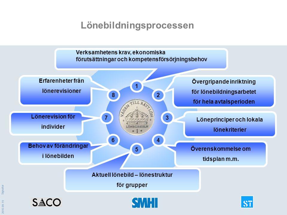 2016-09-19 Signatur Lönebildningsprocessen Verksamhetens krav, ekonomiska förutsättningar och kompetensförsörjningsbehov 2 Övergripande inriktning för lönebildningsarbetet för hela avtalsperioden Löneprinciper och lokala lönekriterier 3 Överenskommelse om tidsplan m.m.