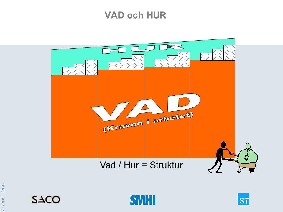 2016-09-19 Signatur VAD och HUR Vad / Hur = Struktur