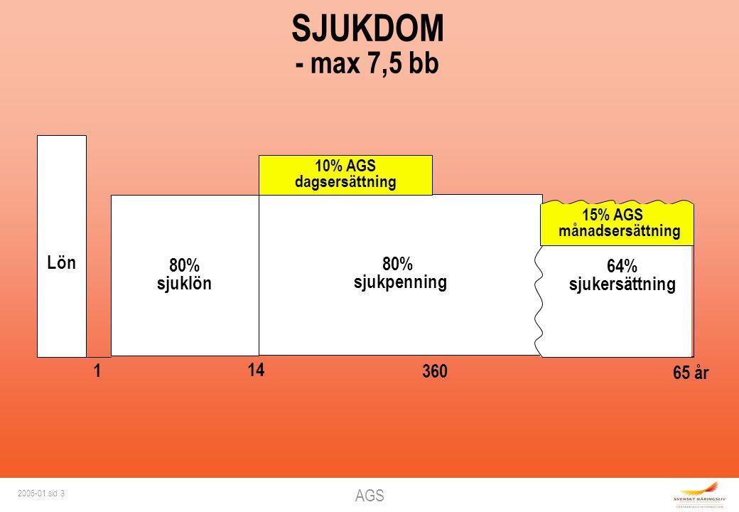 AGS 2006-01 sid 3 80% sjukpenning Lön 1 80% sjuklön 14 360 10% AGS dagsersättning SJUKDOM - max 7,5 bb 65 år 64% sjukersättning 15% AGS månadsersättning
