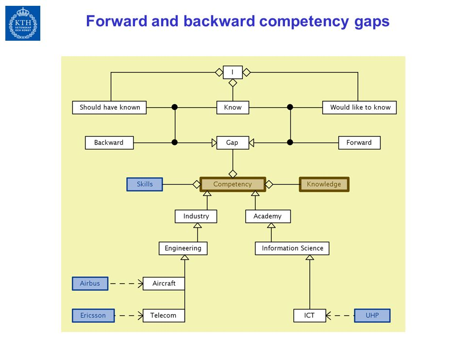 Forward and backward competency gaps