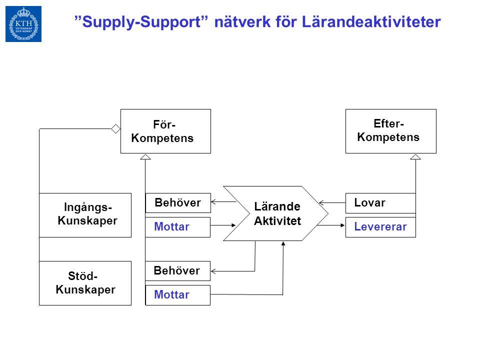 Lärande Aktivitet För- Kompetens Ingångs- Kunskaper Stöd- Kunskaper Efter- Kompetens LovarLevererar BehöverMottar BehöverMottar Supply-Support nätverk för Lärandeaktiviteter