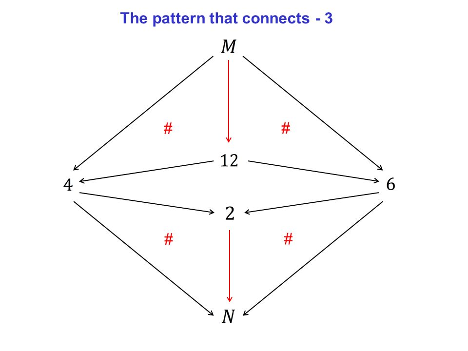 # # # # The pattern that connects - 3