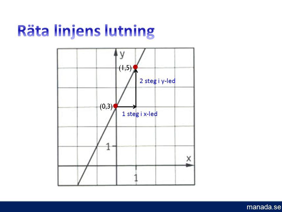 (1,5) (0,3) 2 steg i y-led 1 steg i x-led manada.se