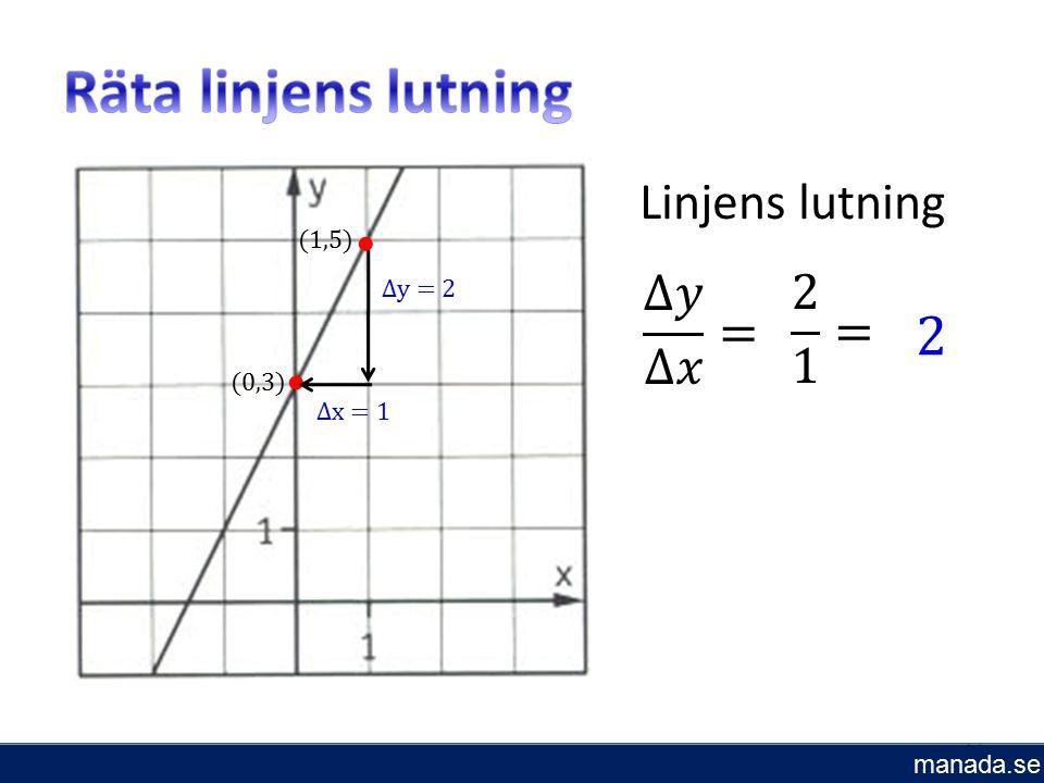 14 (1,5) (0,3) ∆y = 2 ∆x = 1 Linjens lutning manada.se