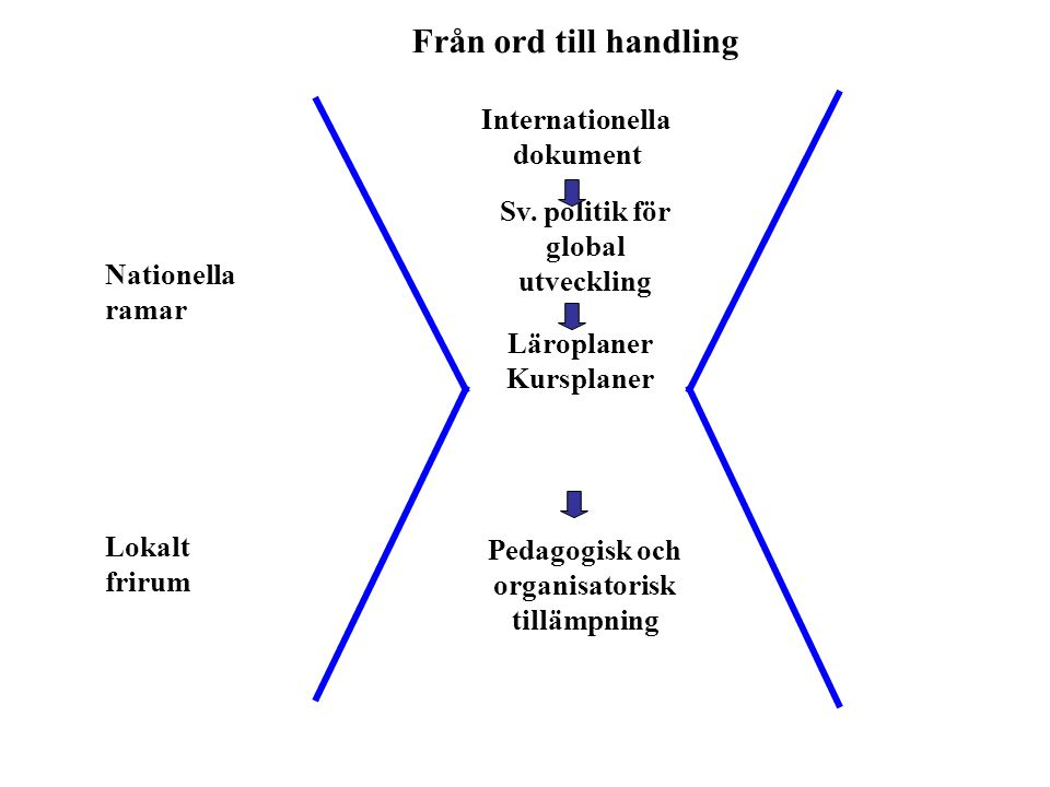 Från ord till handling Internationella dokument Sv.