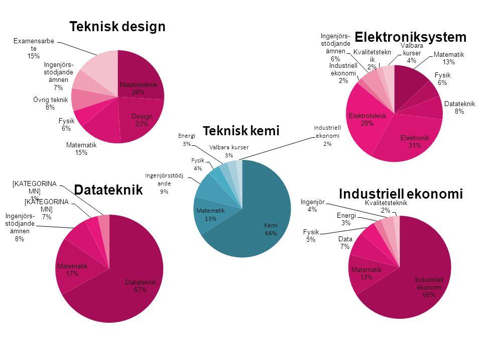 Stöd och hjälp På vår webb hittar du info om Central studievägledning www.miun.se/studievagledning www.miun.se/studievagledning Pedagogiskt stöd vid funktionssättning www.miun.se/funktionsnedsattning www.miun.se/funktionsnedsattning Lärande- och resurscentrum (LRC) www.miun.se/LRCwww.miun.se/LRC Studenthälsan www.miun.se/studenthalsan www.miun.se/studenthalsan Servicecenter www.miun.se/kontakt/servicecentre
