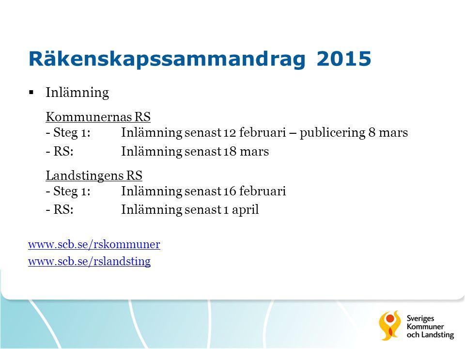 Räkenskapssammandrag 2015  Inlämning Kommunernas RS - Steg 1: Inlämning senast 12 februari – publicering 8 mars - RS: Inlämning senast 18 mars Landstingens RS - Steg 1:Inlämning senast 16 februari - RS:Inlämning senast 1 april www.scb.se/rskommuner www.scb.se/rslandsting