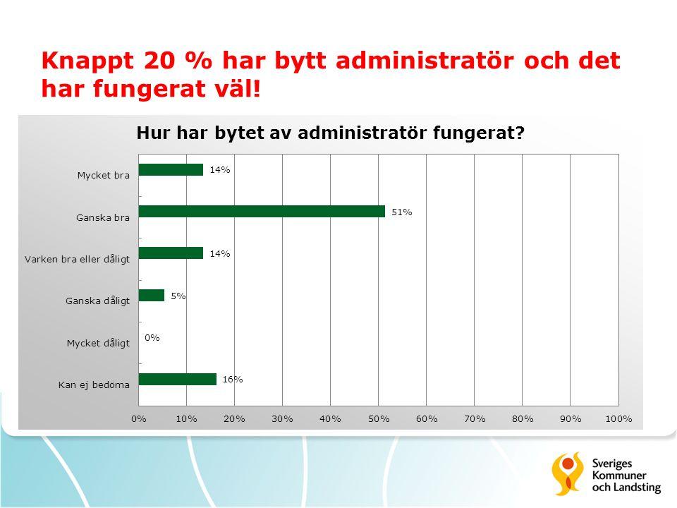 Knappt 20 % har bytt administratör och det har fungerat väl!