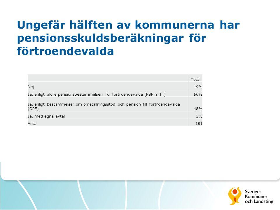 Ungefär hälften av kommunerna har pensionsskuldsberäkningar för förtroendevalda Total Nej19% Ja, enligt äldre pensionsbestämmelsen för förtroendevalda (PBF m.fl.)56% Ja, enligt bestämmelser om omställningsstöd och pension till förtroendevalda (OPF)48% Ja, med egna avtal3% Antal181