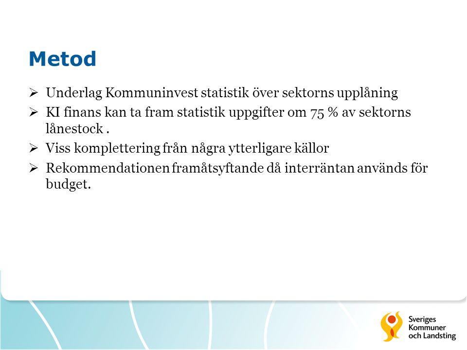 Metod  Underlag Kommuninvest statistik över sektorns upplåning  KI finans kan ta fram statistik uppgifter om 75 % av sektorns lånestock.