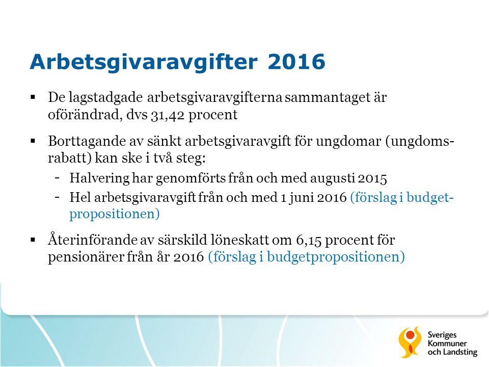 Arbetsgivaravgifter 2016  De lagstadgade arbetsgivaravgifterna sammantaget är oförändrad, dvs 31,42 procent  Borttagande av sänkt arbetsgivaravgift för ungdomar (ungdoms- rabatt) kan ske i två steg: - Halvering har genomförts från och med augusti 2015 - Hel arbetsgivaravgift från och med 1 juni 2016 (förslag i budget- propositionen)  Återinförande av särskild löneskatt om 6,15 procent för pensionärer från år 2016 (förslag i budgetpropositionen)