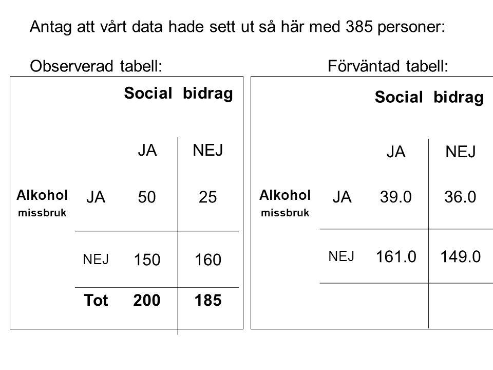 Antag att vårt data hade sett ut så här med 385 personer: Observerad tabell: Förväntad tabell: Socialbidrag JANEJ Alkohol missbruk JA5025 NEJ 150160 Tot200185 Socialbidrag JANEJ Alkohol missbruk JA39.036.0 NEJ 161.0149.0