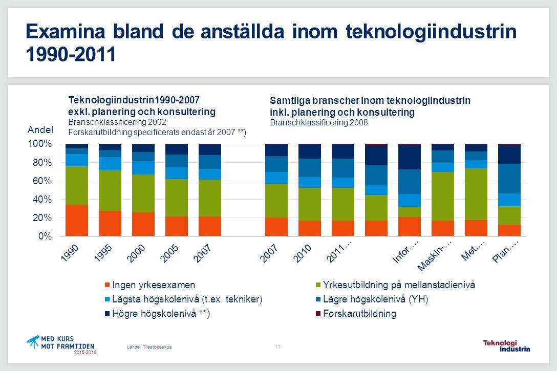 2015-2016 Examina bland de anställda inom teknologiindustrin 1990-2011 Lähde: Tilastokeskus Teknologiindustrin1990-2007 exkl. planering och konsulteri