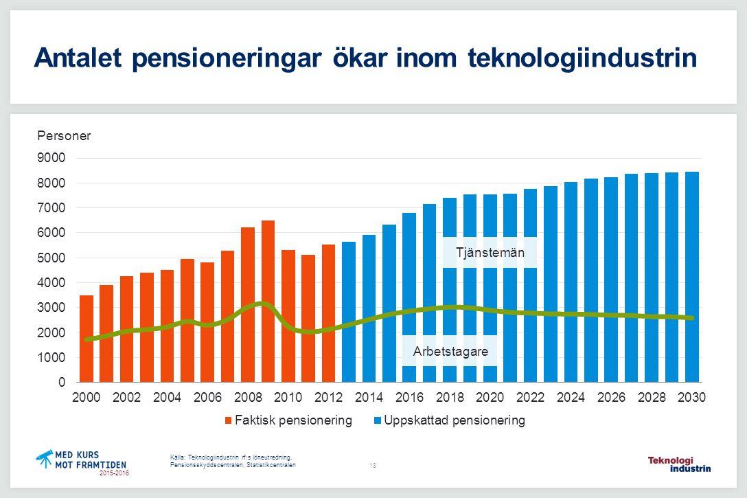 2015-2016 Antalet pensioneringar ökar inom teknologiindustrin Källa: Teknologiindustrin rf:s löneutredning, Pensionsskyddscentralen, Statistikcentralen Personer Arbetstagare Tjänstemän 18