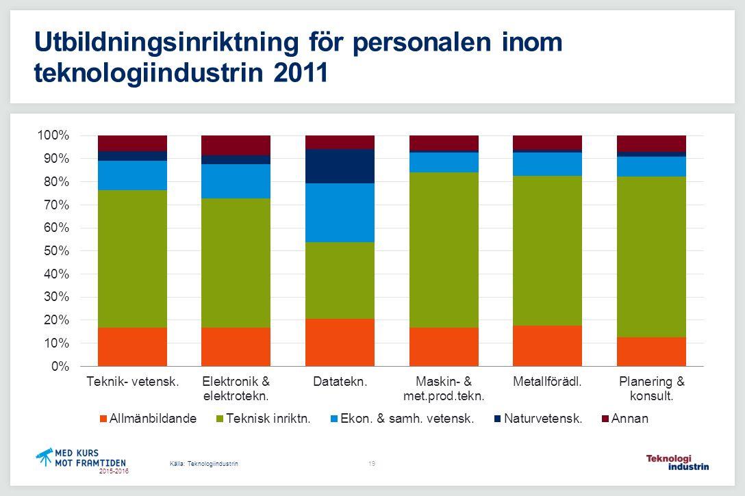 2015-2016 Utbildningsinriktning för personalen inom teknologiindustrin 2011 Källa: Teknologiindustrin 19