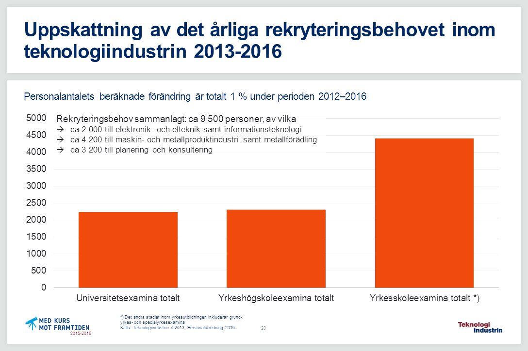 2015-2016 Uppskattning av det årliga rekryteringsbehovet inom teknologiindustrin 2013-2016 Personalantalets beräknade förändring är totalt 1 % under p