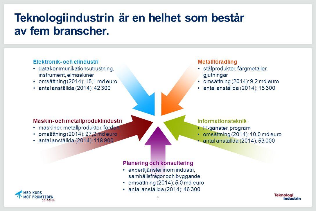 2015-2016 Teknologiindustrins varuexport från Finland regionvis 2014 Varuexport totalt 26,2 md euro* *) Förutom varuexport bedrev företagen i branschen export av tjänster till ett belopp av cirka 11 miljarder euro.