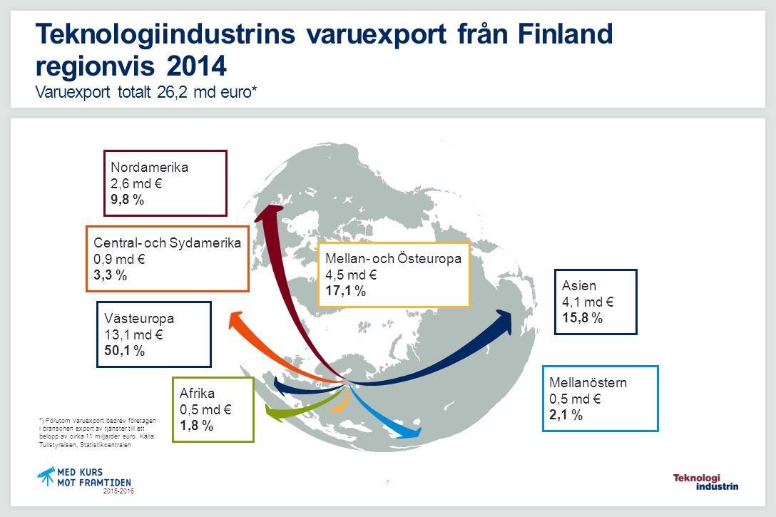 2015-2016 Teknologiindustrins varuexport från Finland regionvis 2014 Varuexport totalt 26,2 md euro* *) Förutom varuexport bedrev företagen i bransche
