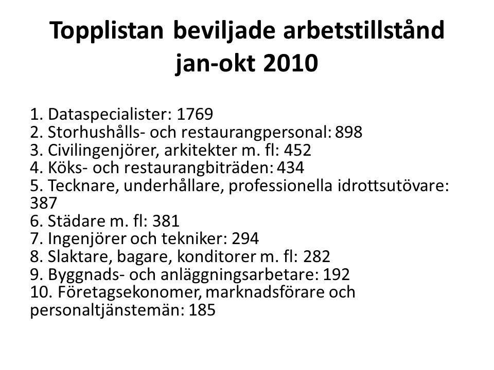 Topplistan beviljade arbetstillstånd jan-okt 2010 1. Dataspecialister: 1769 2. Storhushålls- och restaurangpersonal: 898 3. Civilingenjörer, arkitekte